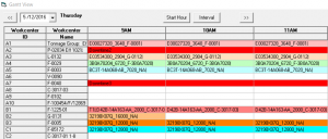 Workcenter Gantt with Downtime